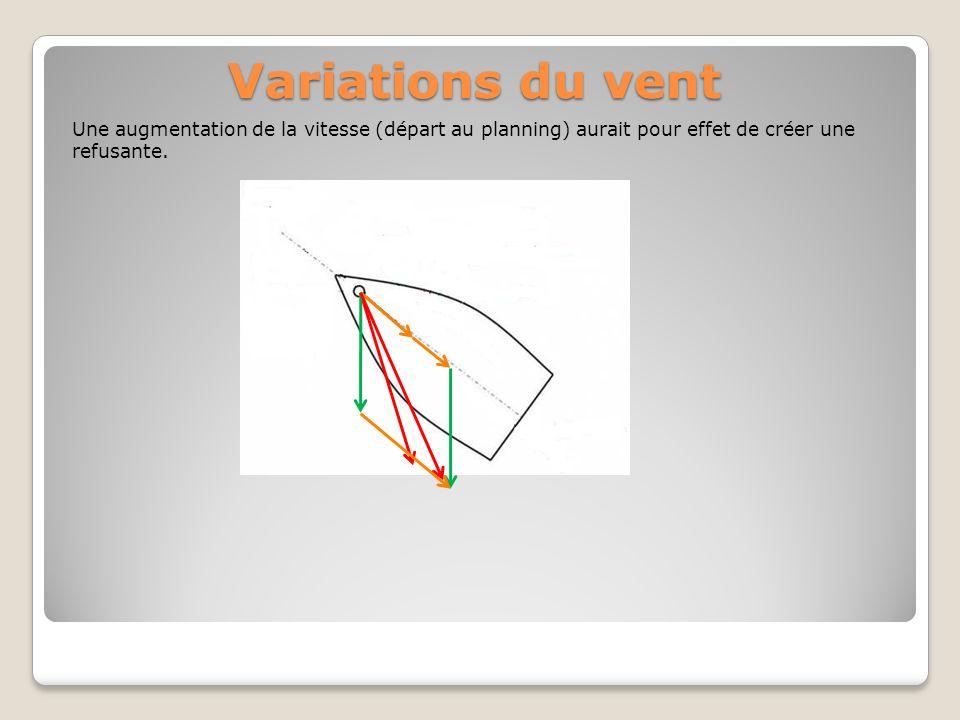 Variations du vent Une augmentation de la vitesse (départ au planning) aurait pour effet de créer une refusante.