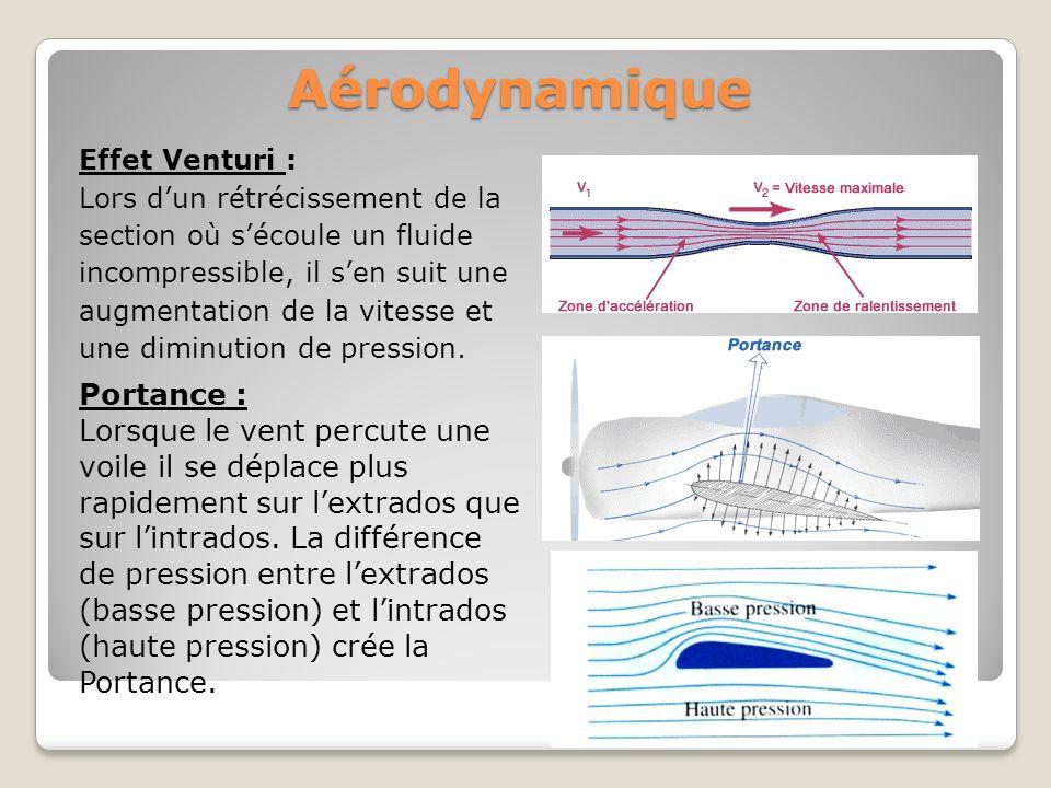 Aérodynamique Portance : Lorsque le vent percute une