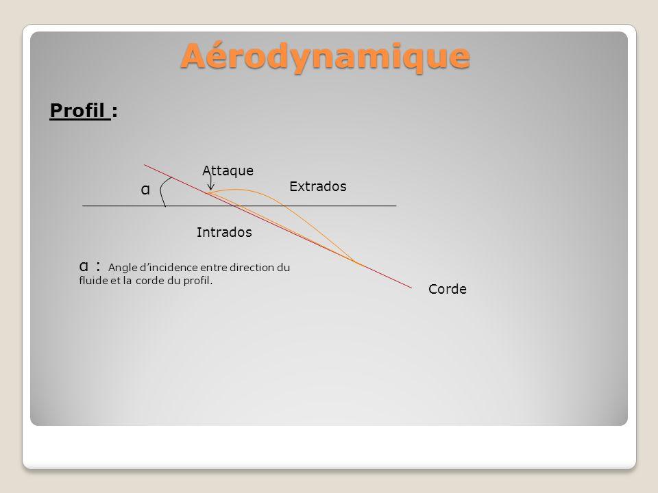 Aérodynamique Profil : α
