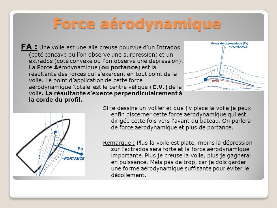 Force aérodynamique