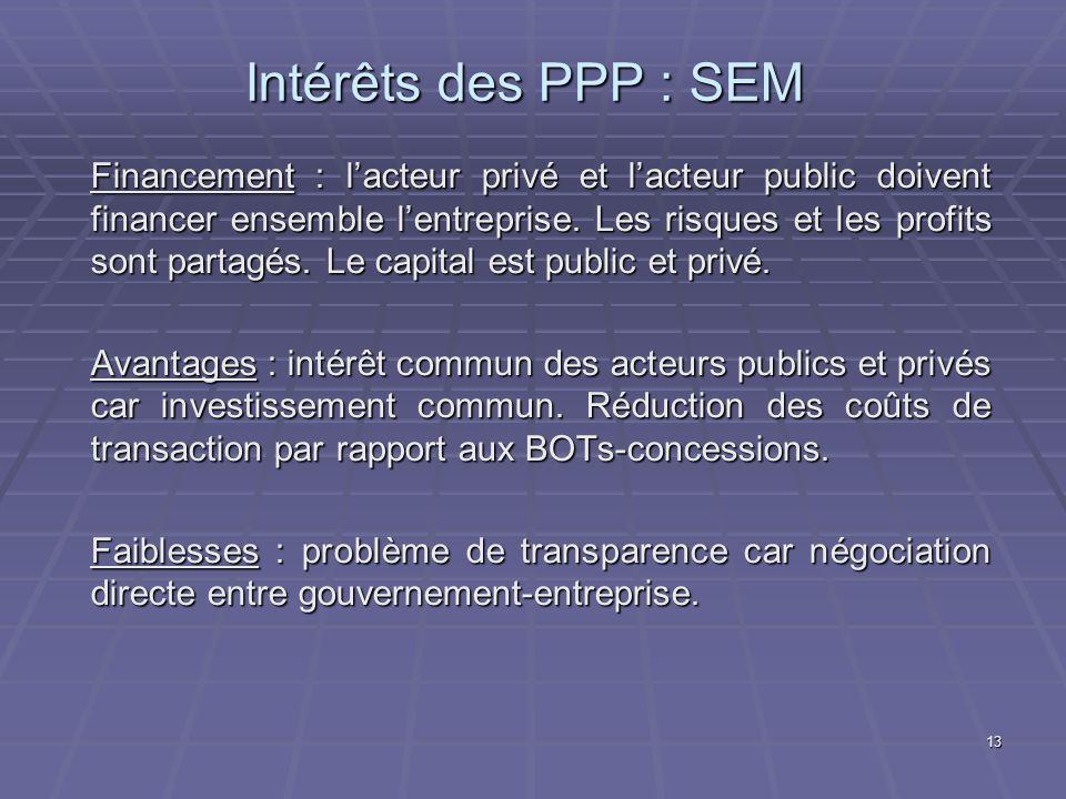 Intérêts des PPP : SEM