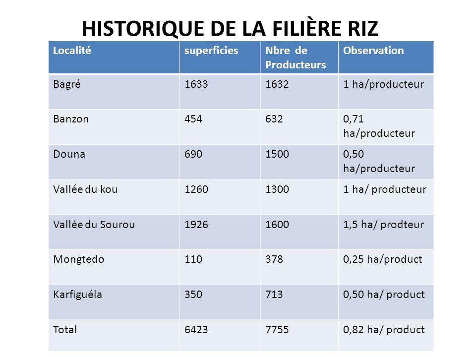 Historique de la filière riz