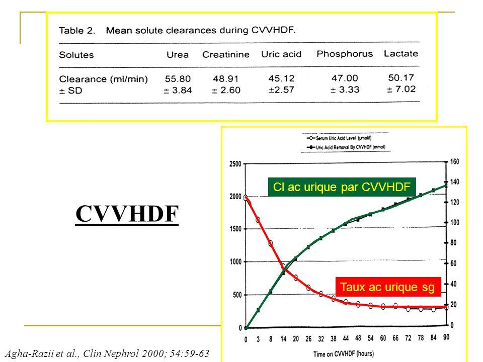 CVVHDF Cl ac urique par CVVHDF Taux ac urique sg