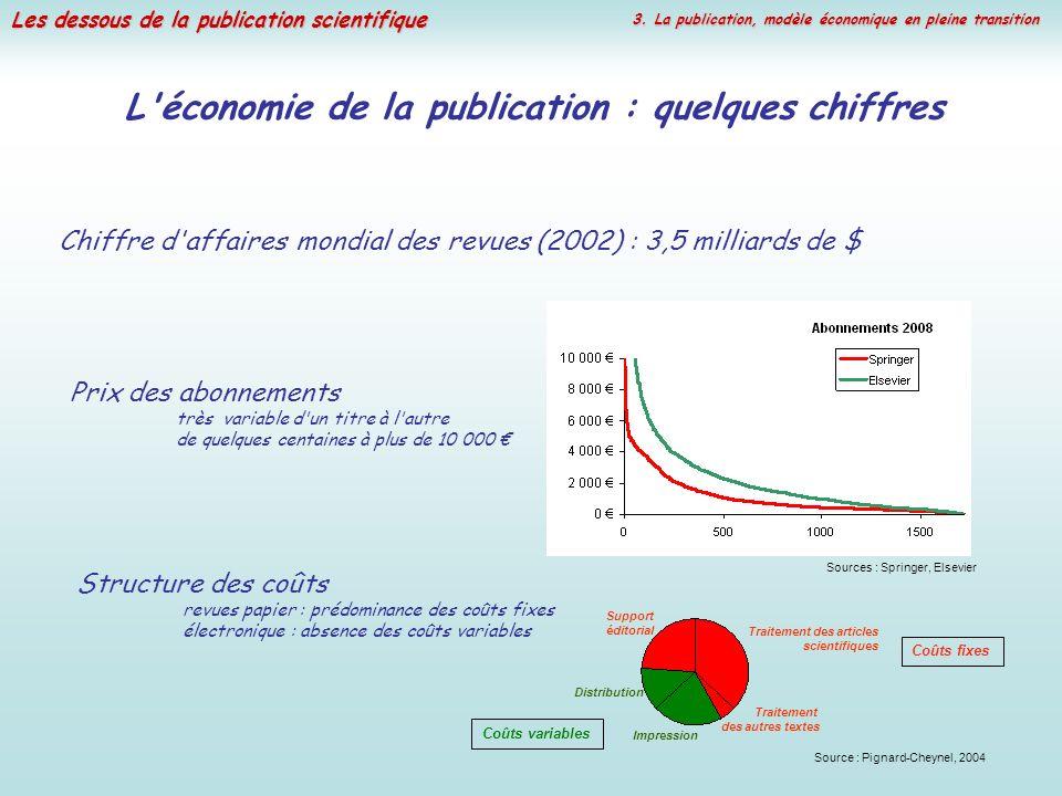 L économie de la publication : quelques chiffres
