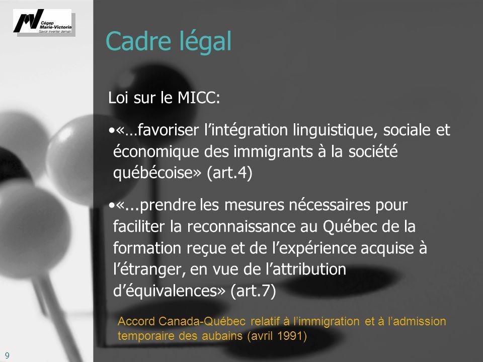 Cadre légal Loi sur le MICC: