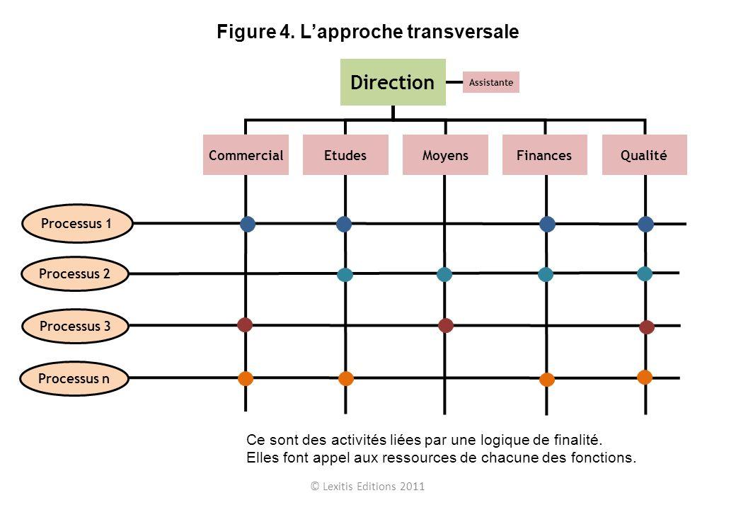 Figure 4. L'approche transversale
