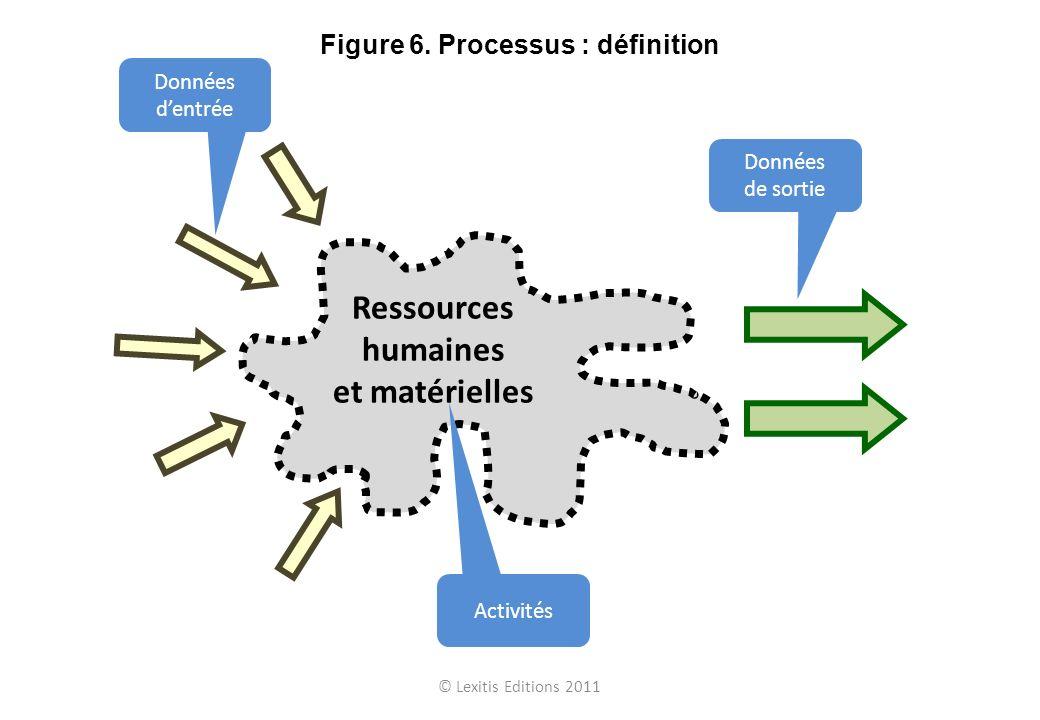 Figure 6. Processus : définition