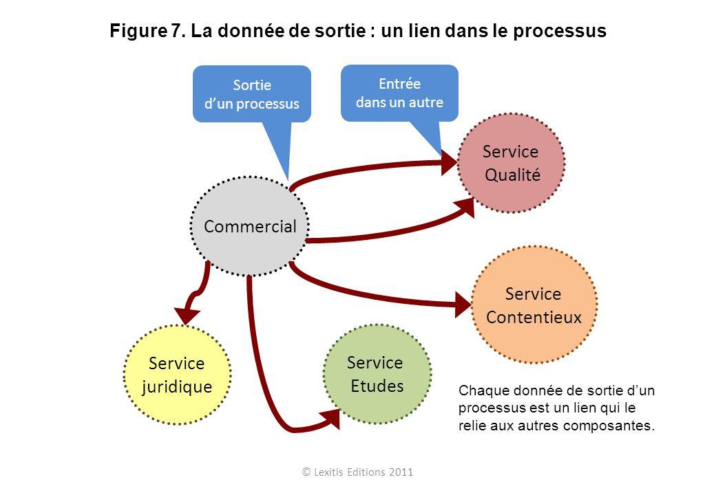 Figure 7. La donnée de sortie : un lien dans le processus