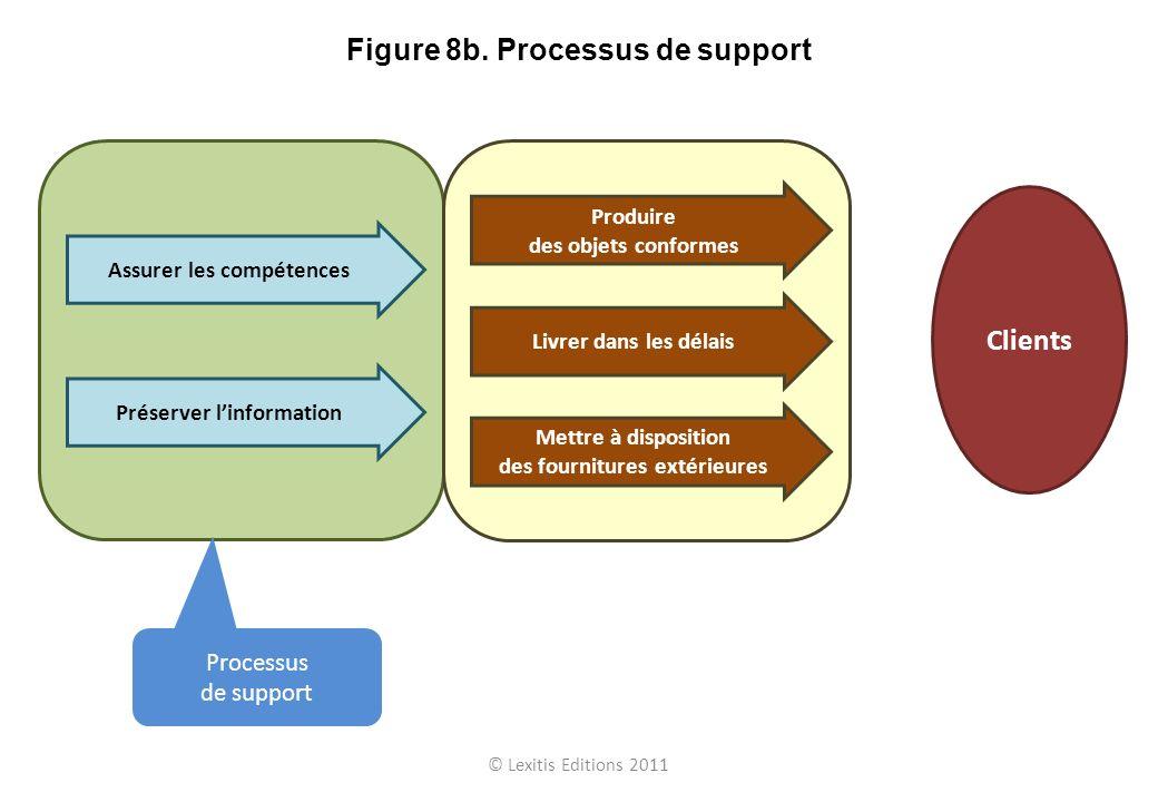 Figure 8b. Processus de support