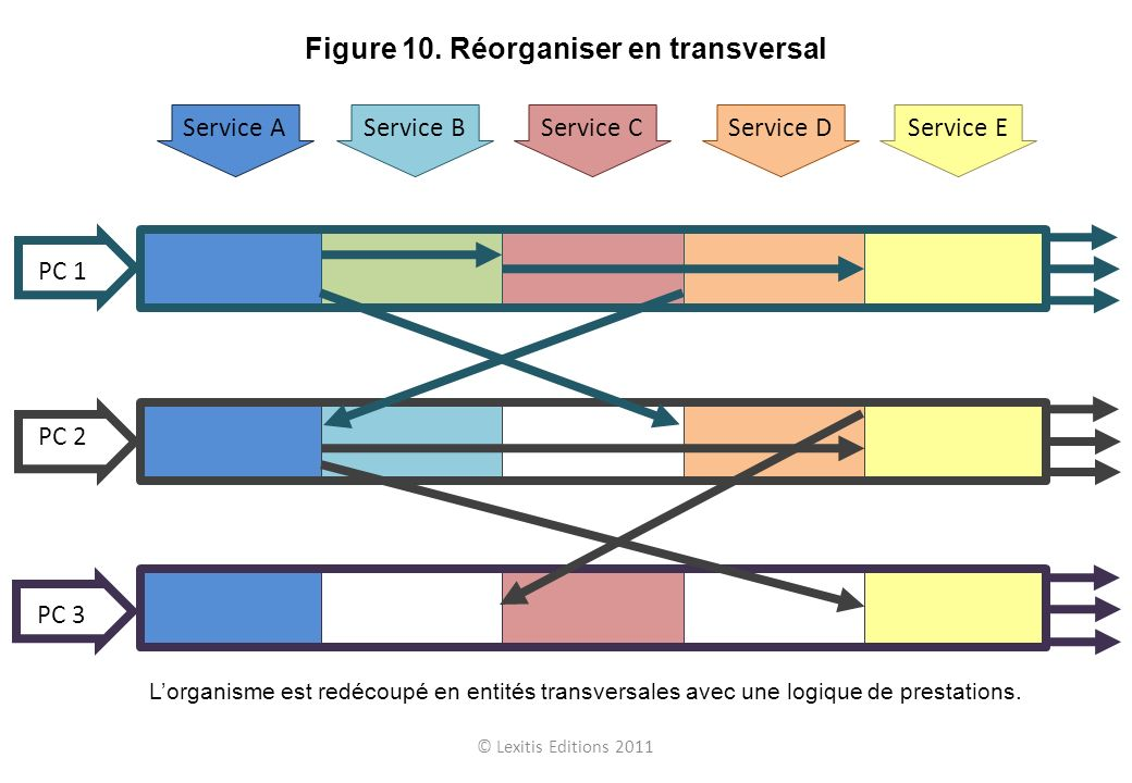 Figure 10. Réorganiser en transversal