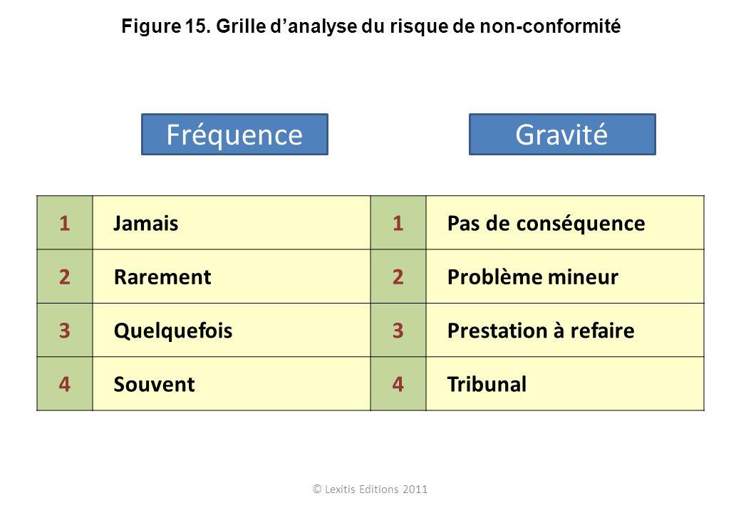Figure 15. Grille d'analyse du risque de non-conformité