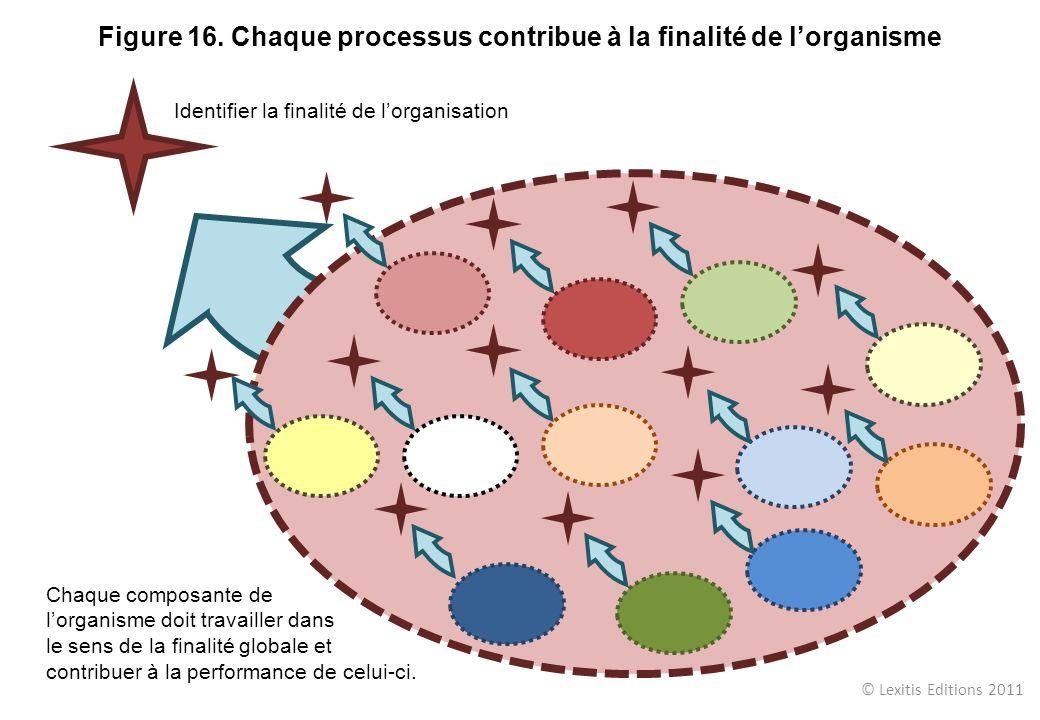 Figure 16. Chaque processus contribue à la finalité de l'organisme