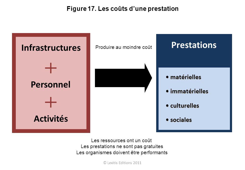 Prestations Infrastructures Personnel Activités • matérielles