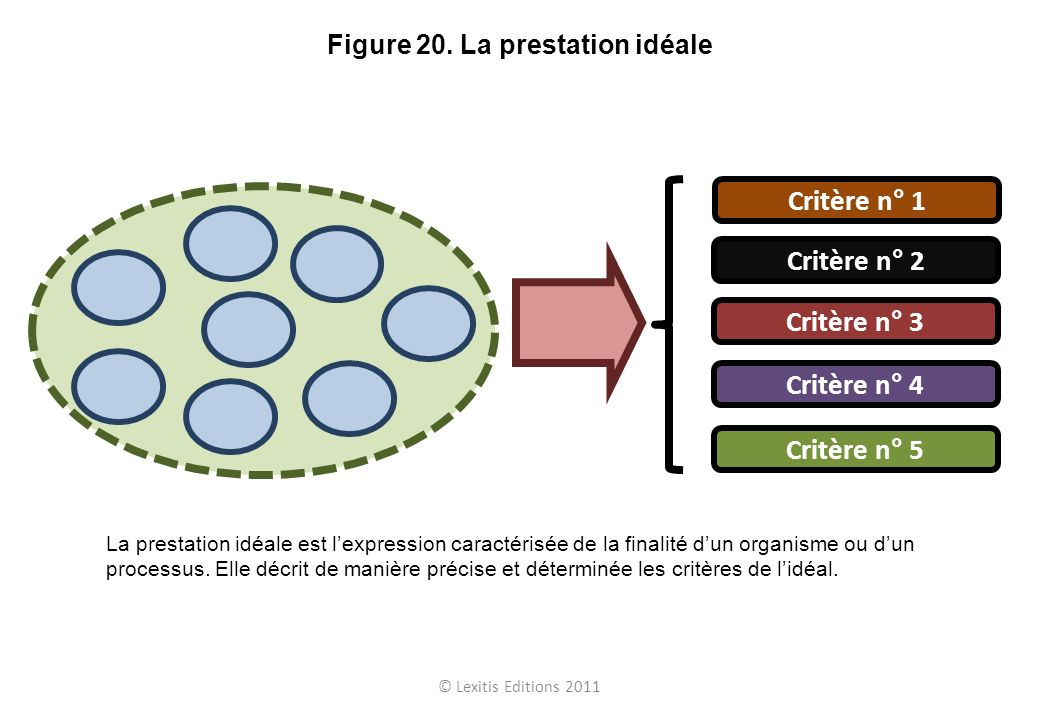 Figure 20. La prestation idéale