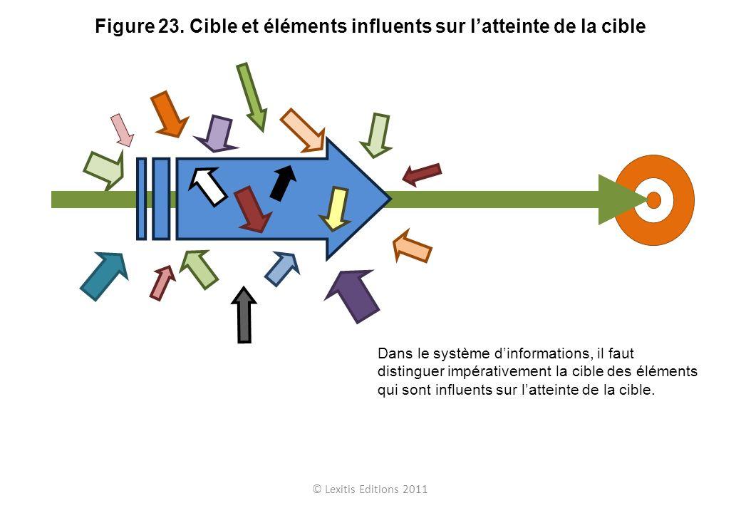 Figure 23. Cible et éléments influents sur l'atteinte de la cible