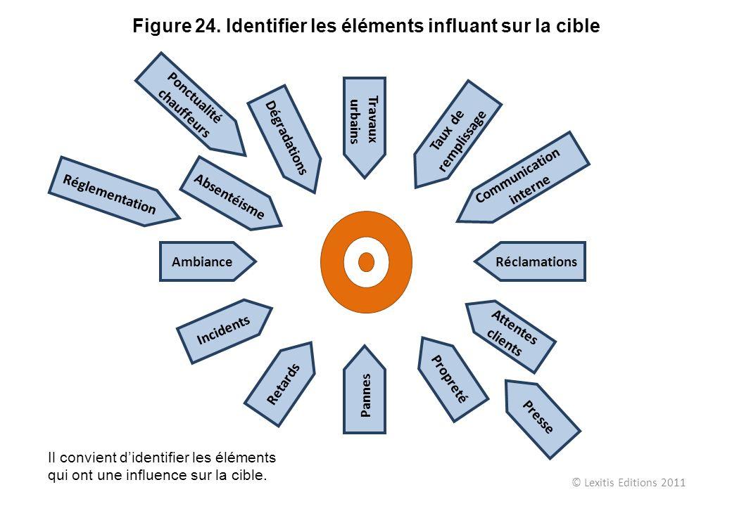 Figure 24. Identifier les éléments influant sur la cible