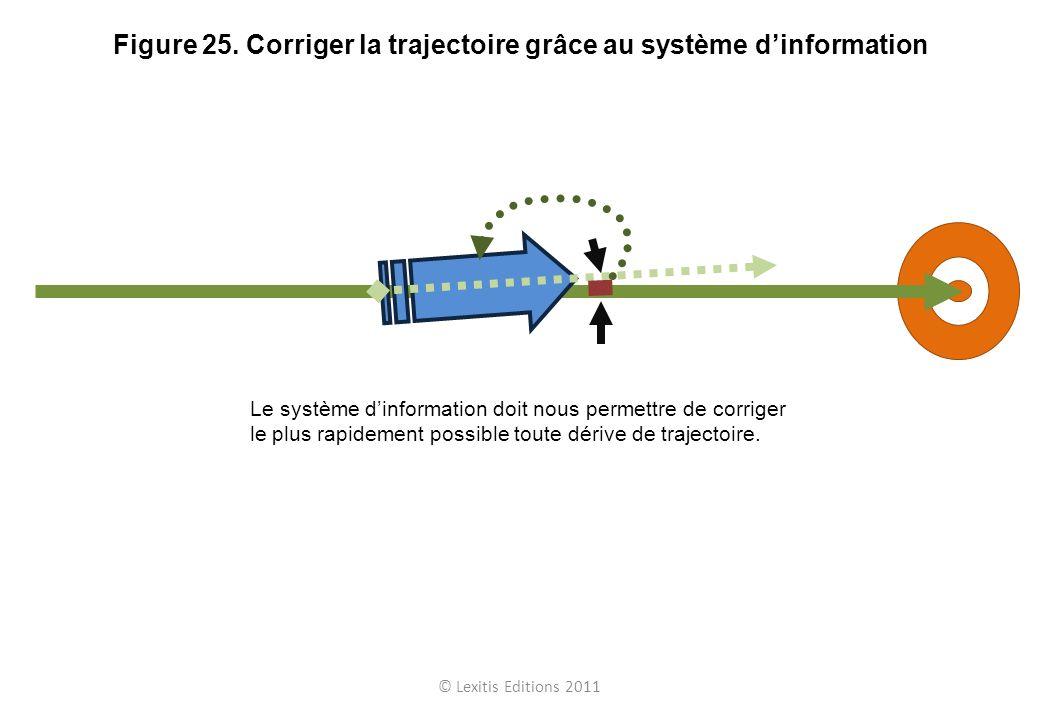 Figure 25. Corriger la trajectoire grâce au système d'information