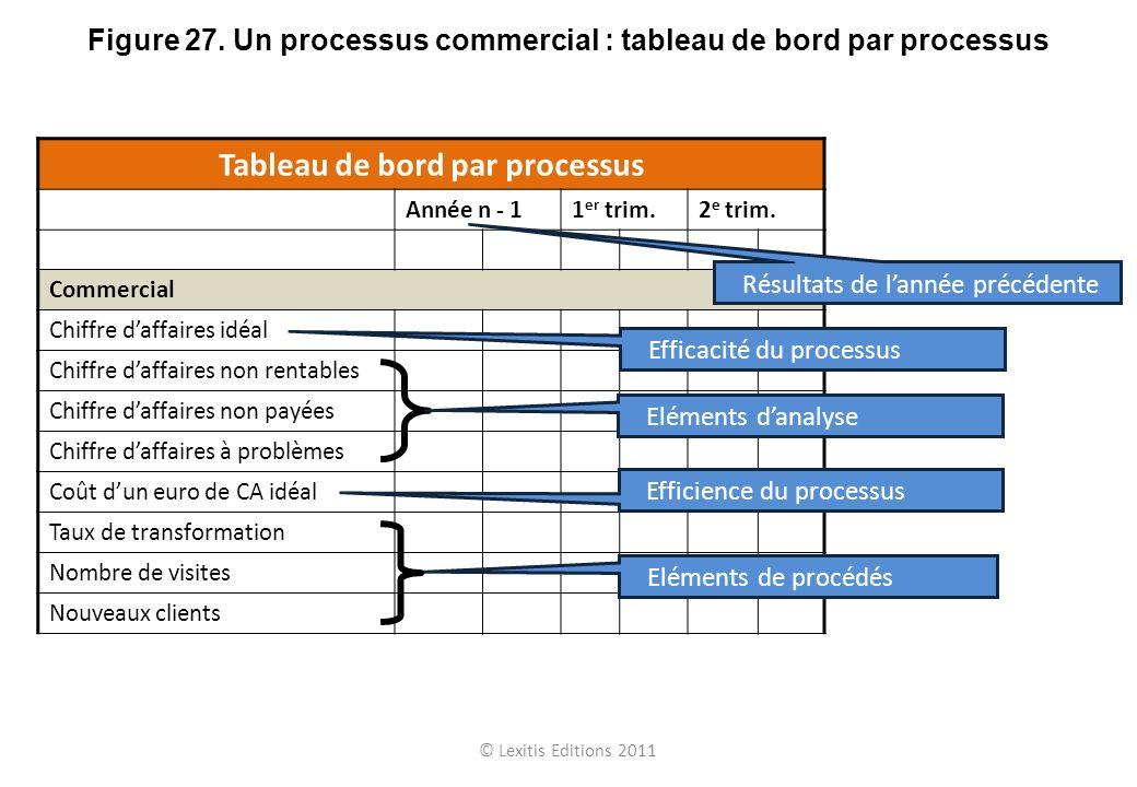 Tableau de bord par processus