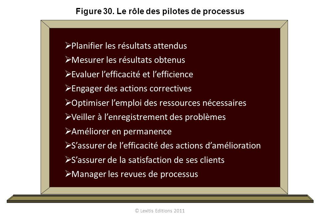 Figure 30. Le rôle des pilotes de processus