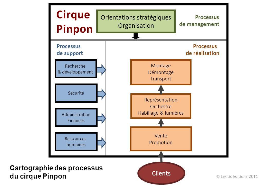 Cirque Pinpon Orientations stratégiques Organisation