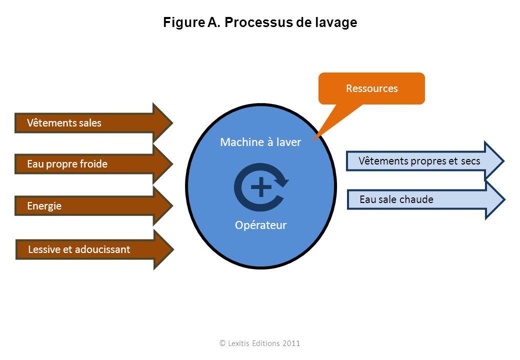 Figure A. Processus de lavage