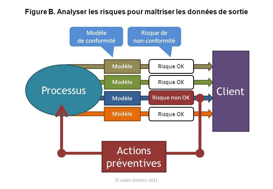 Client Processus Actions préventives