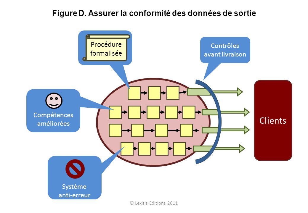 Clients Figure D. Assurer la conformité des données de sortie