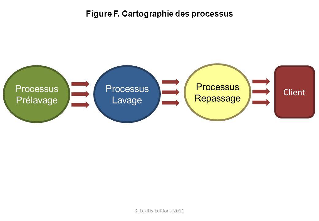 Figure F. Cartographie des processus
