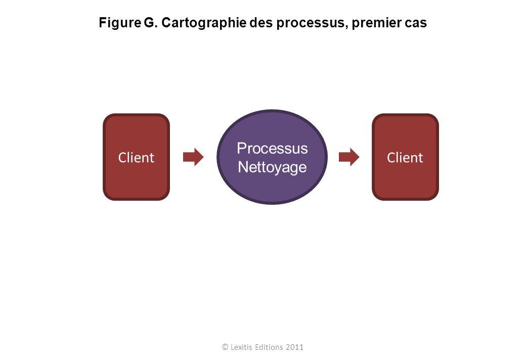 Figure G. Cartographie des processus, premier cas