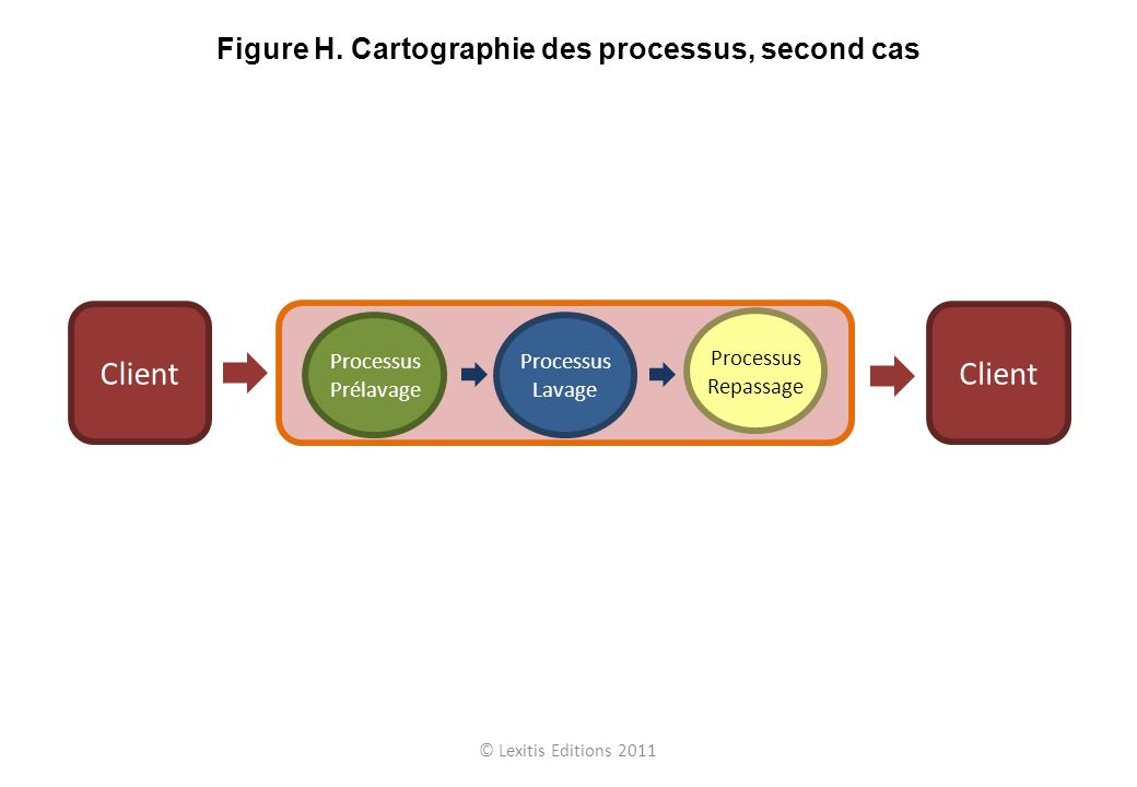 Figure H. Cartographie des processus, second cas