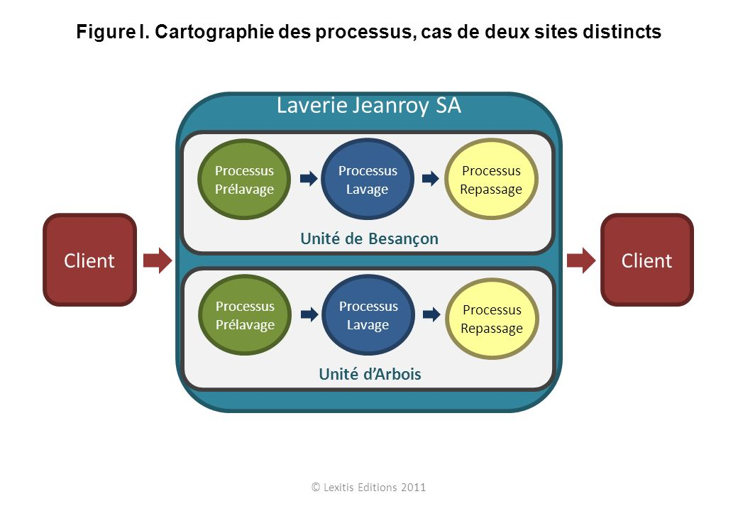 Figure I. Cartographie des processus, cas de deux sites distincts
