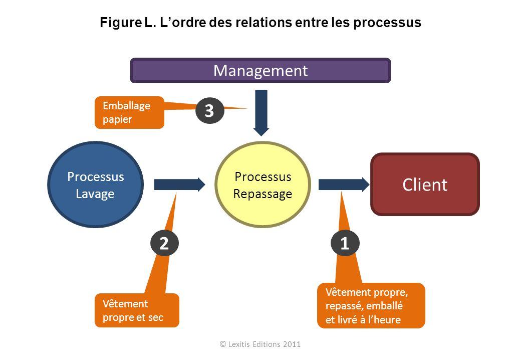 Figure L. L'ordre des relations entre les processus