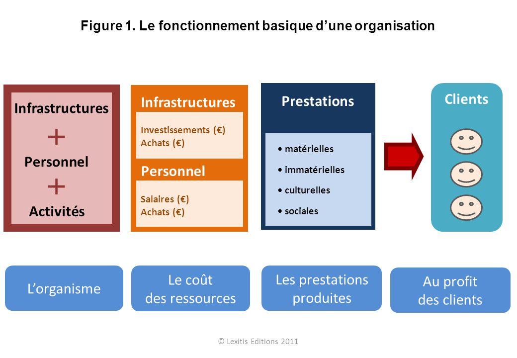 Figure 1. Le fonctionnement basique d'une organisation