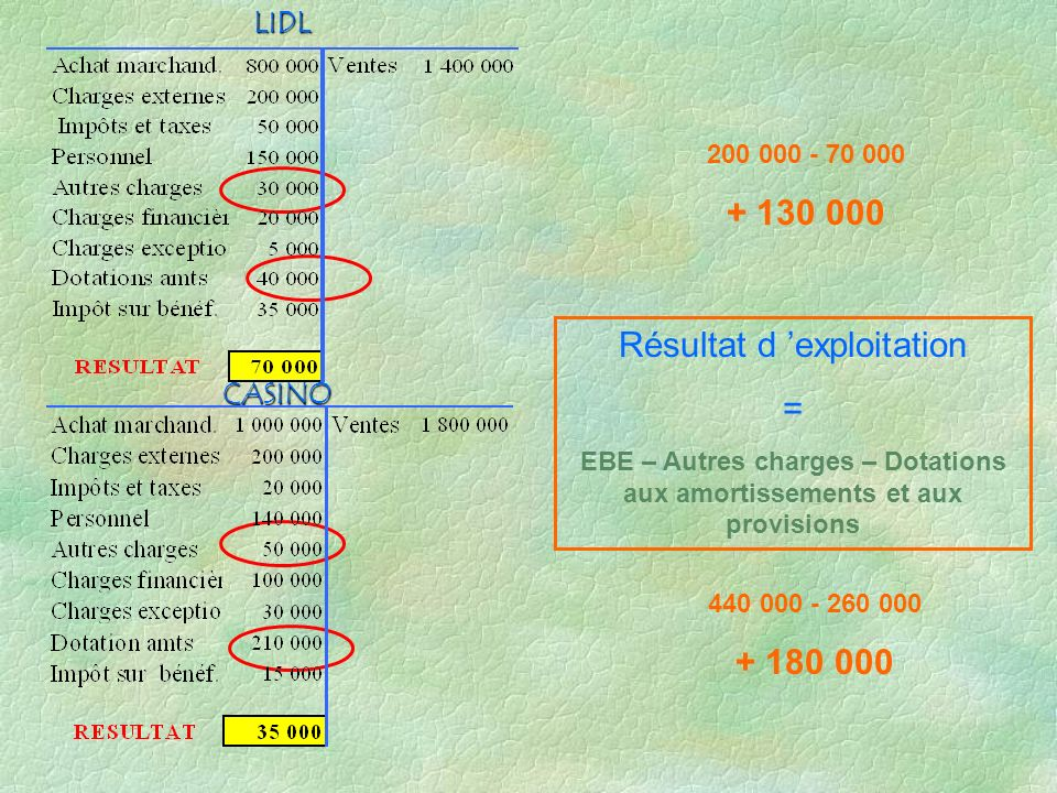 EBE – Autres charges – Dotations aux amortissements et aux provisions