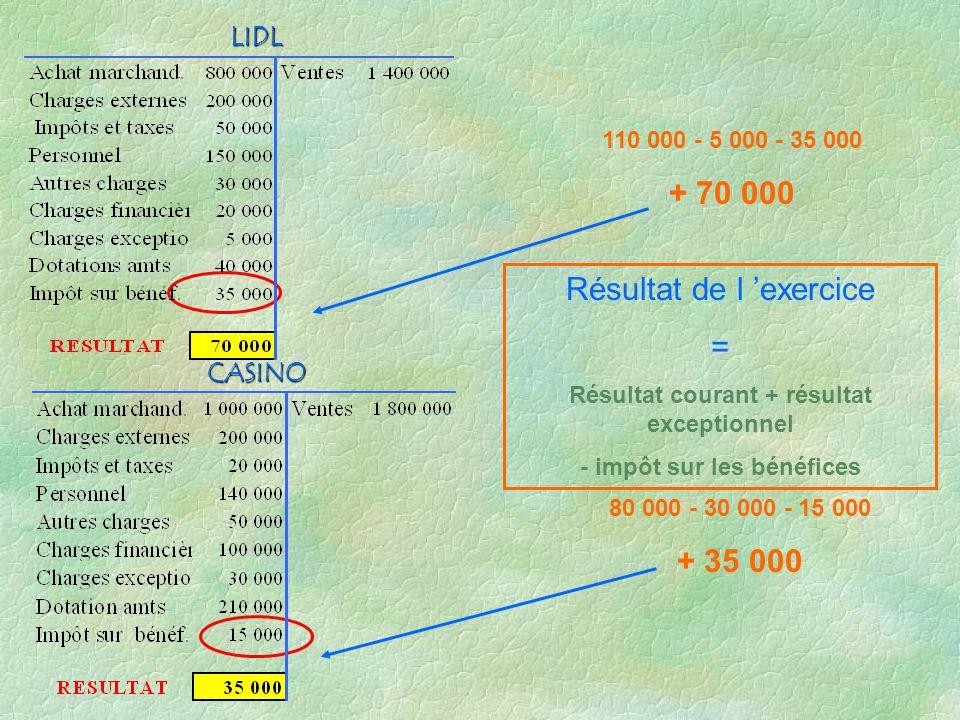 Résultat courant + résultat exceptionnel - impôt sur les bénéfices