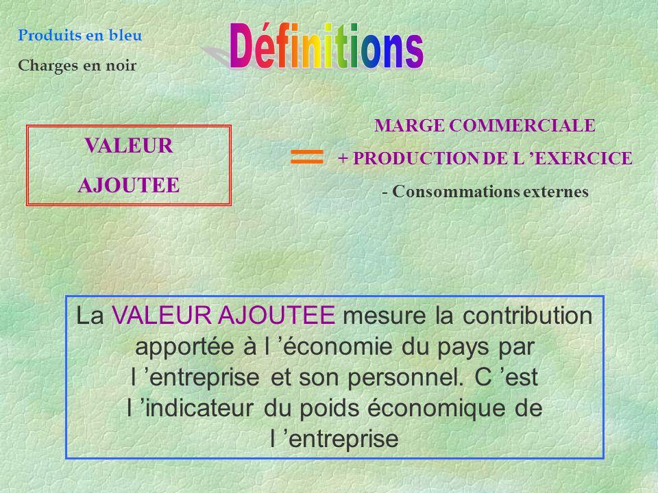 + PRODUCTION DE L 'EXERCICE - Consommations externes
