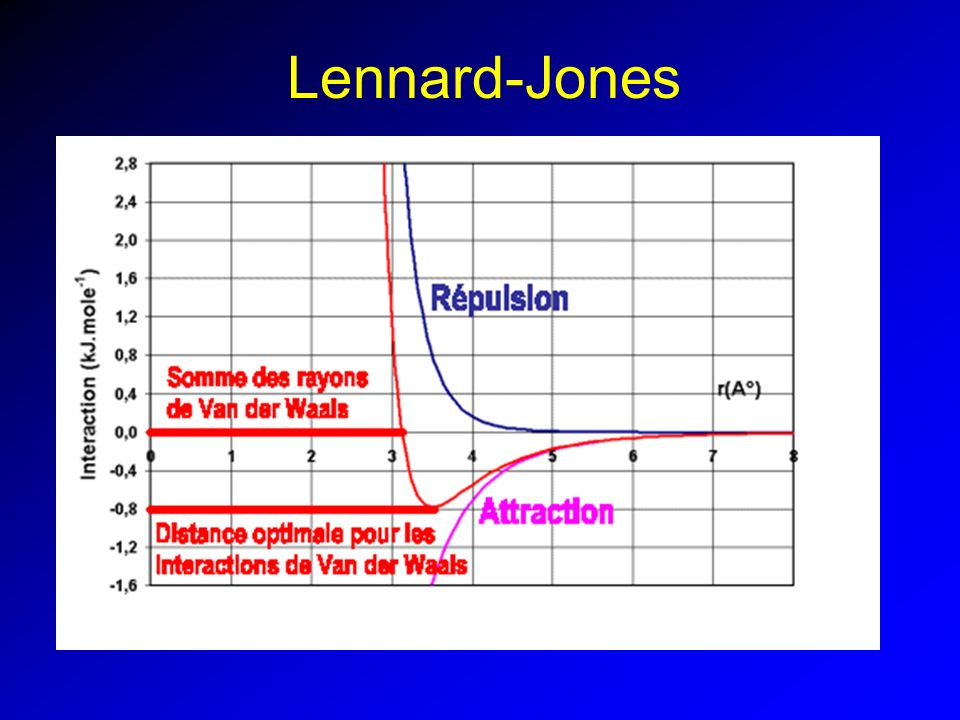 Lennard-Jones
