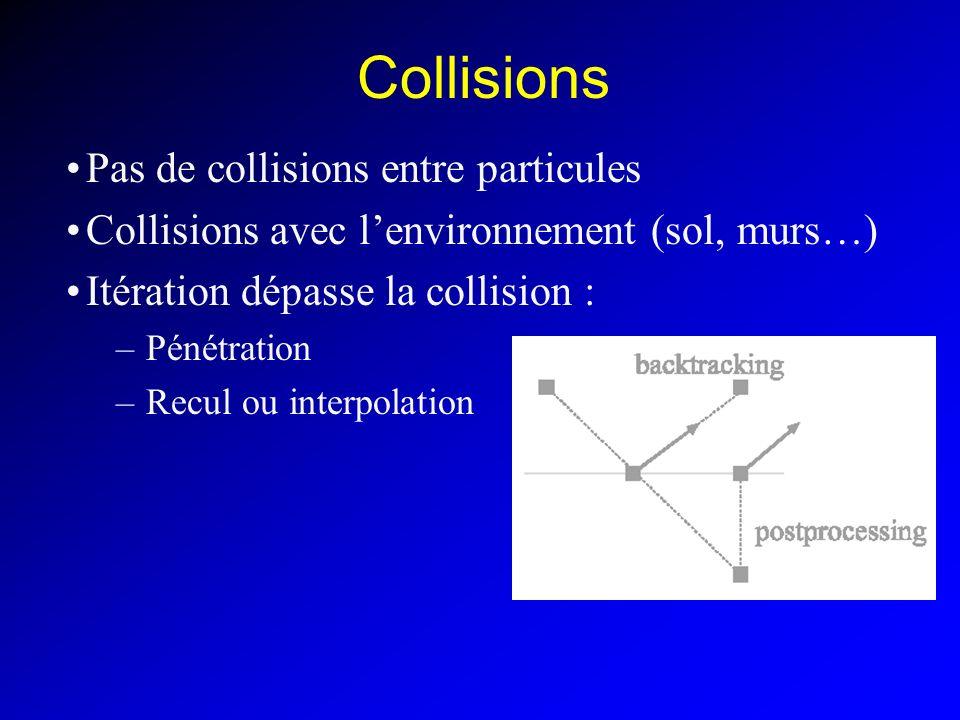 Collisions Pas de collisions entre particules