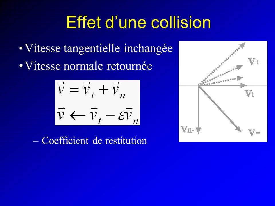 Effet d'une collision Vitesse tangentielle inchangée