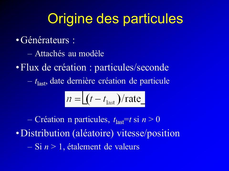 Origine des particules