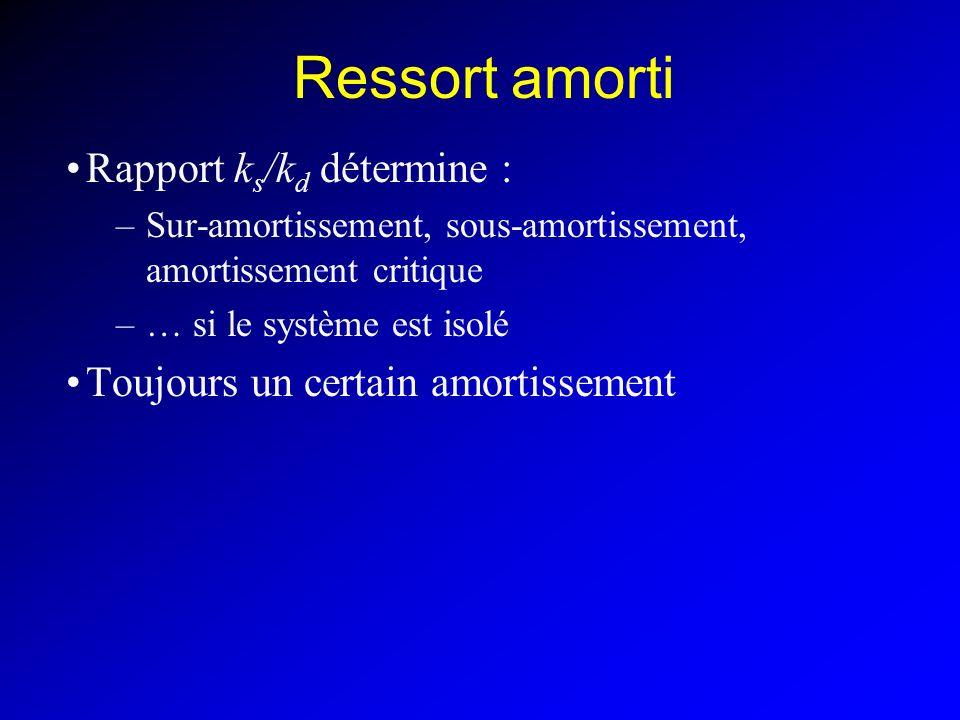 Ressort amorti Rapport ks/kd détermine :