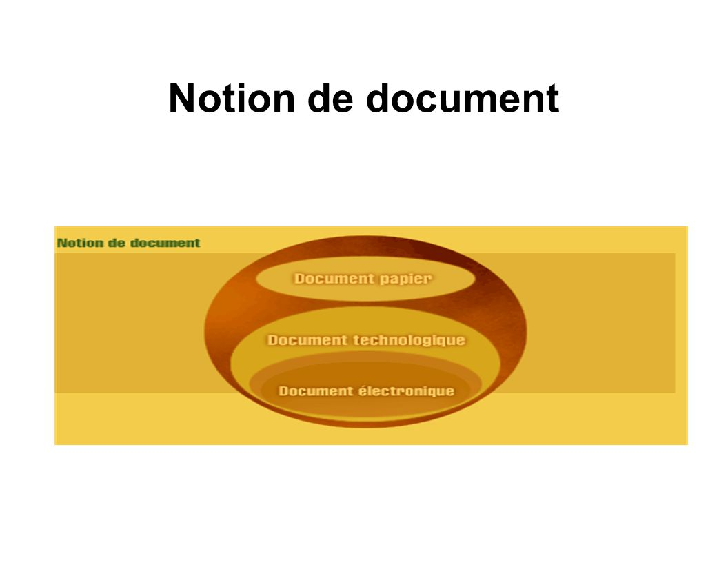 Notion de document