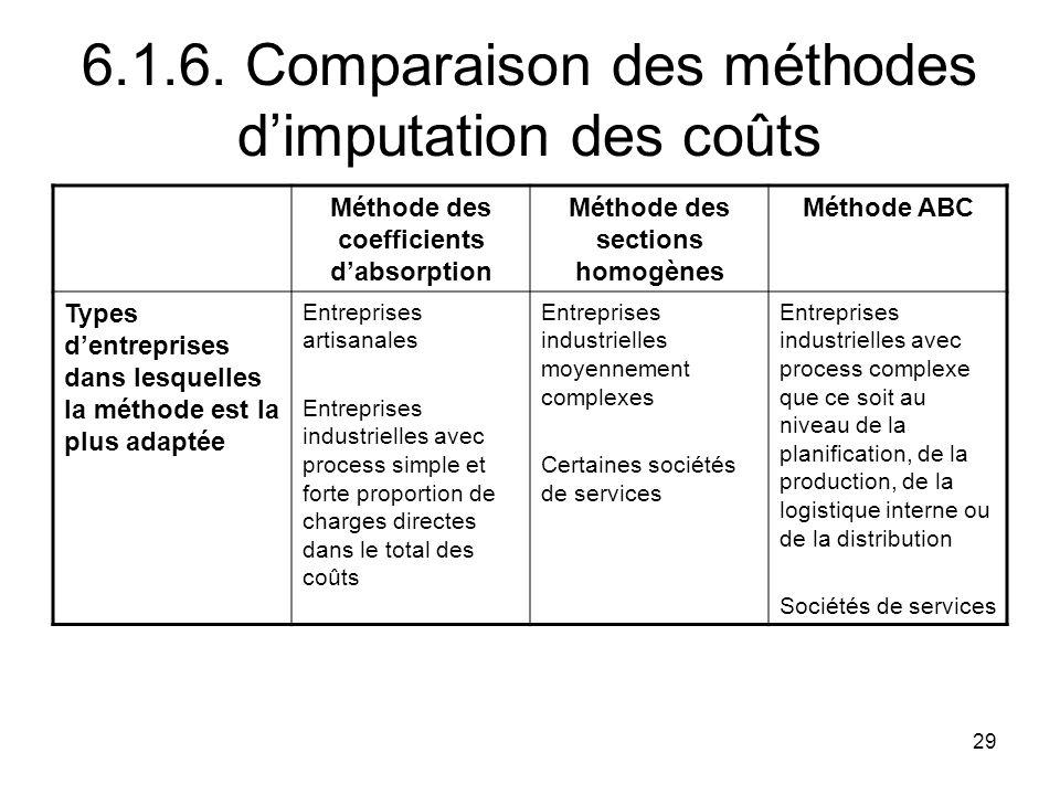 6.1.6. Comparaison des méthodes d'imputation des coûts