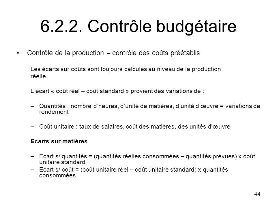 6.2.2. Contrôle budgétaire Contrôle de la production = contrôle des coûts préétablis.