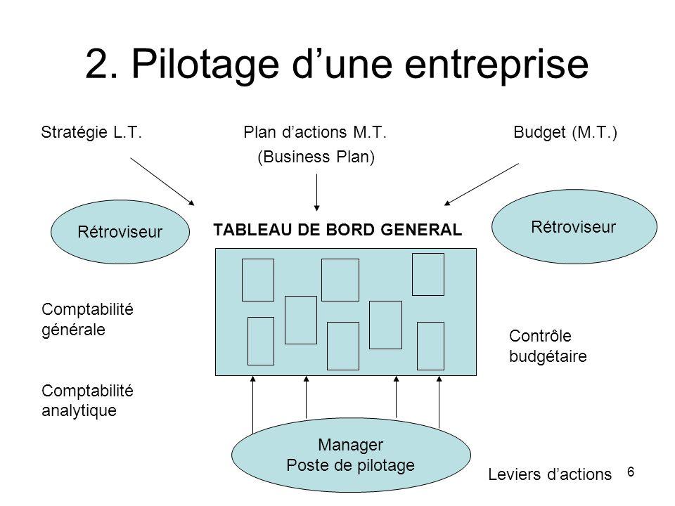 2. Pilotage d'une entreprise