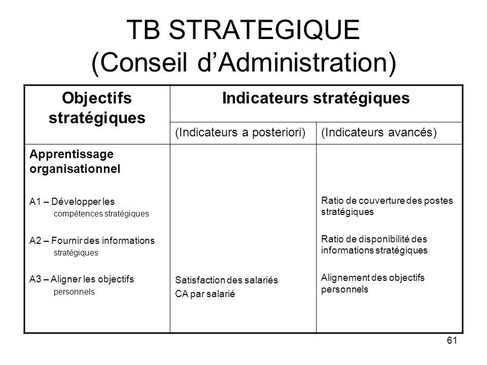 TB STRATEGIQUE (Conseil d'Administration)