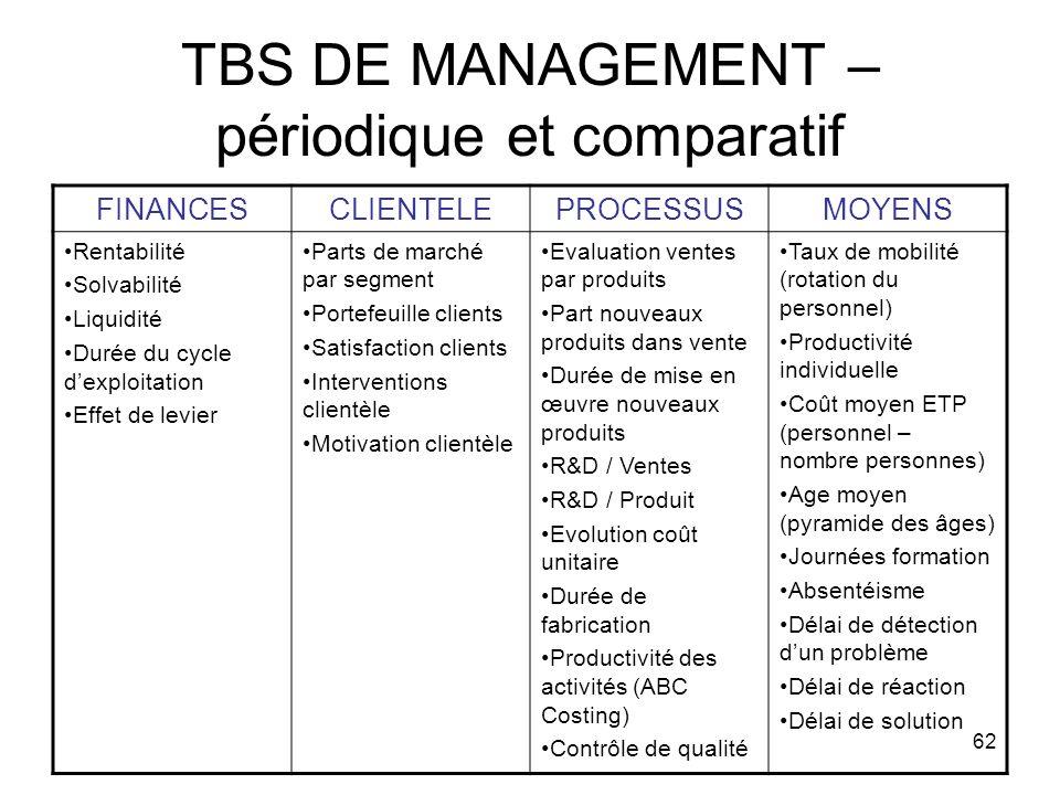 TBS DE MANAGEMENT – périodique et comparatif