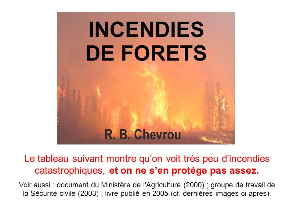 Le tableau suivant montre qu'on voit très peu d'incendies catastrophiques, et on ne s'en protége pas assez.