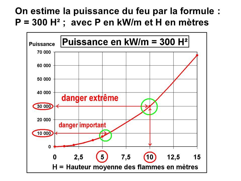 On estime la puissance du feu par la formule : P = 300 H² ; avec P en kW/m et H en mètres