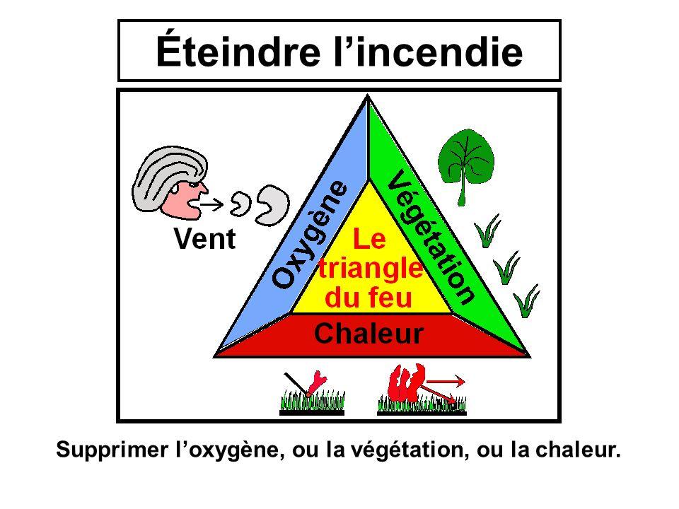Éteindre l'incendie Supprimer l'oxygène, ou la végétation, ou la chaleur.